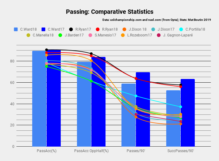 Passing_ Comparative Statistics