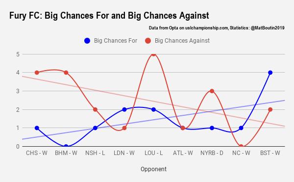 Fury FC_ Big Chances For and Big Chances Against