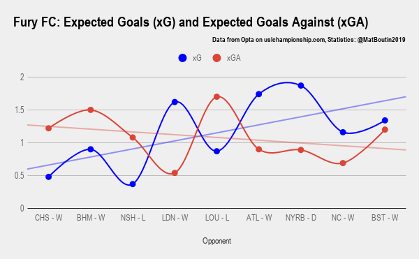Fury FC_ Expected Goals (xG) and Expected Goals Against (xGA)