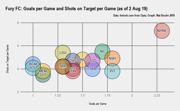 Fury FC_ Goals per Game and Shots on Target per Game (as of 2 Aug 19)