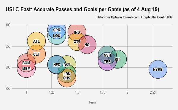 USLC East_ Accurate Passes and Goals per Game (as of 4 Aug 19)