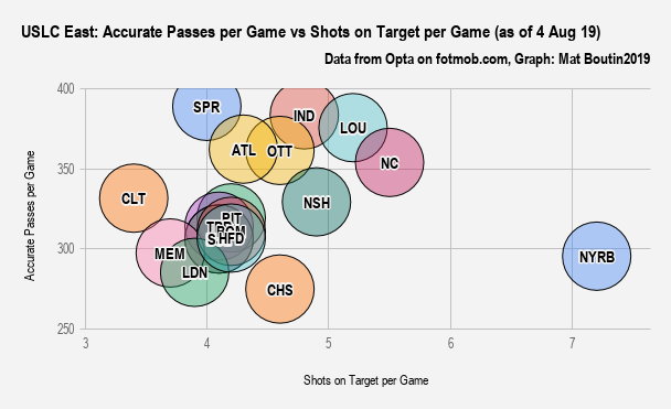 USLC East_ Accurate Passes per Game vs Shots on Target per Game (as of 4 Aug 19)