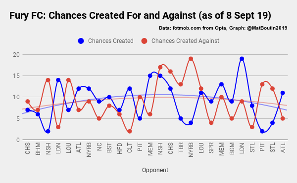 Fury FC_ Chances Created For and Against (as of 8 Sept 19)