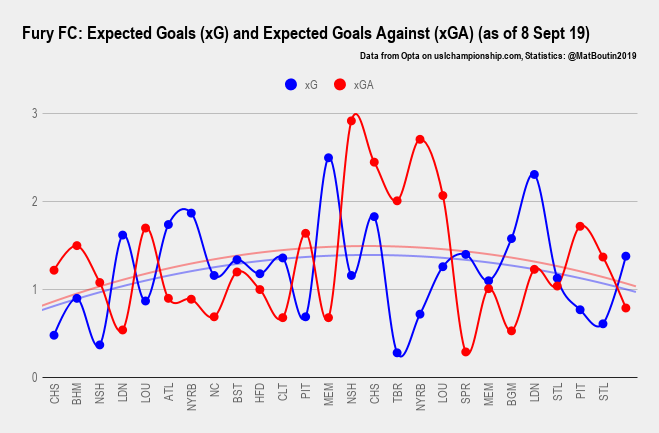 Fury FC_ Expected Goals (xG) and Expected Goals Against (xGA) (as of 8 Sept 19) (1)